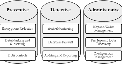 Oracle Database Security Features