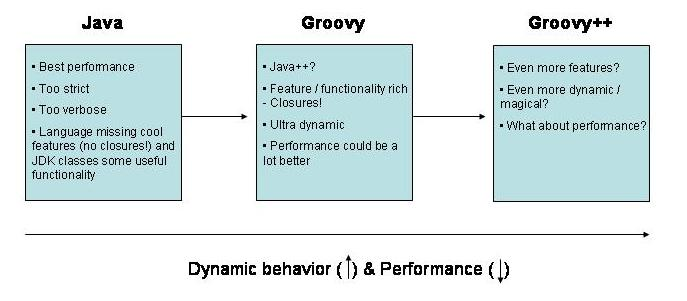 What Is Groovy++? How Does It Compare With Java and Groovy?